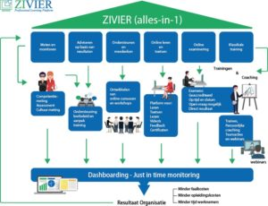 Infographic about Zivier's full service