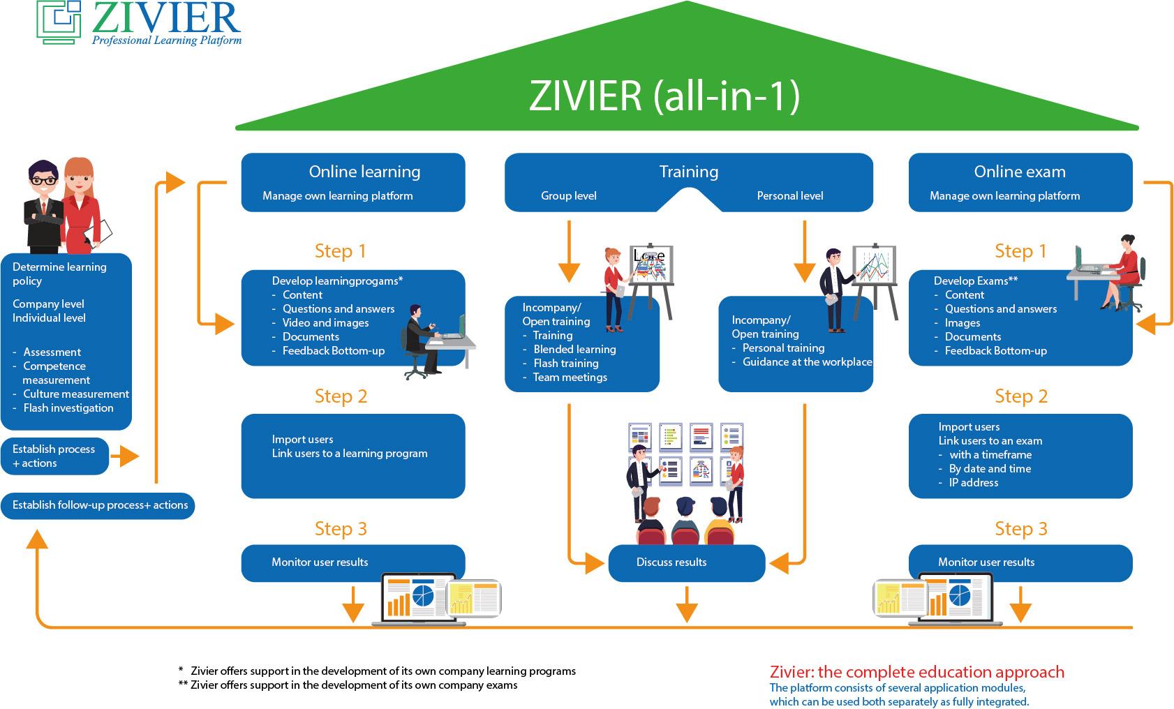 Infographic-homepage-process-platform