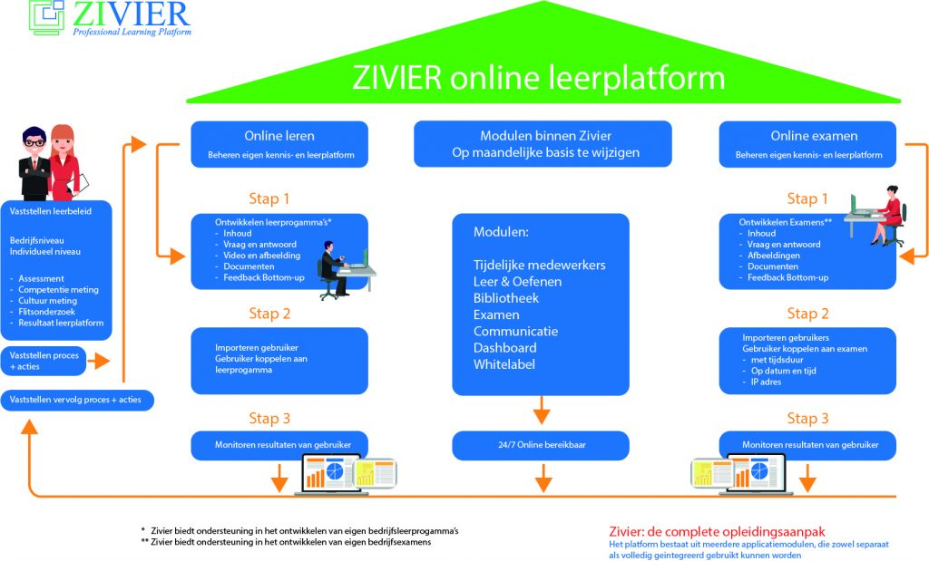 Complete opleidingsaanpak Zivier